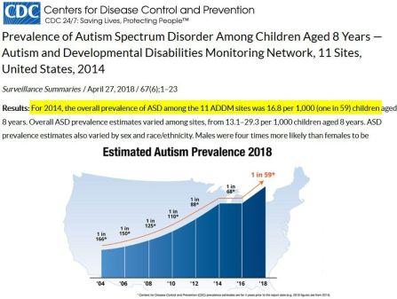 Autismrates-general-11